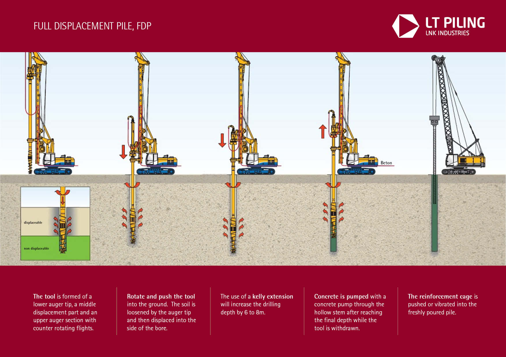 FDP (Full Displacement) technology