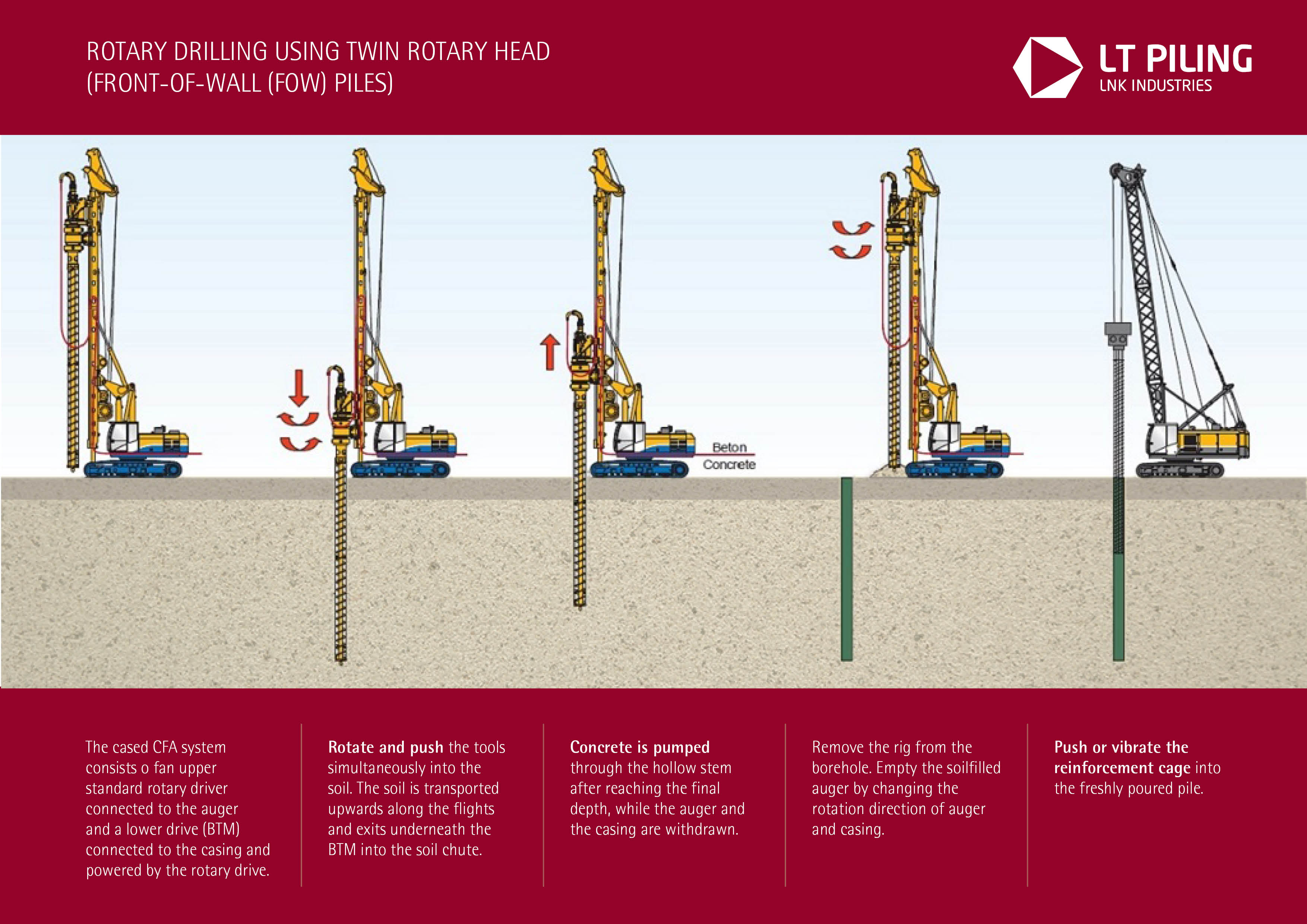 Double-rotary drilling FOW (Front of Wall)