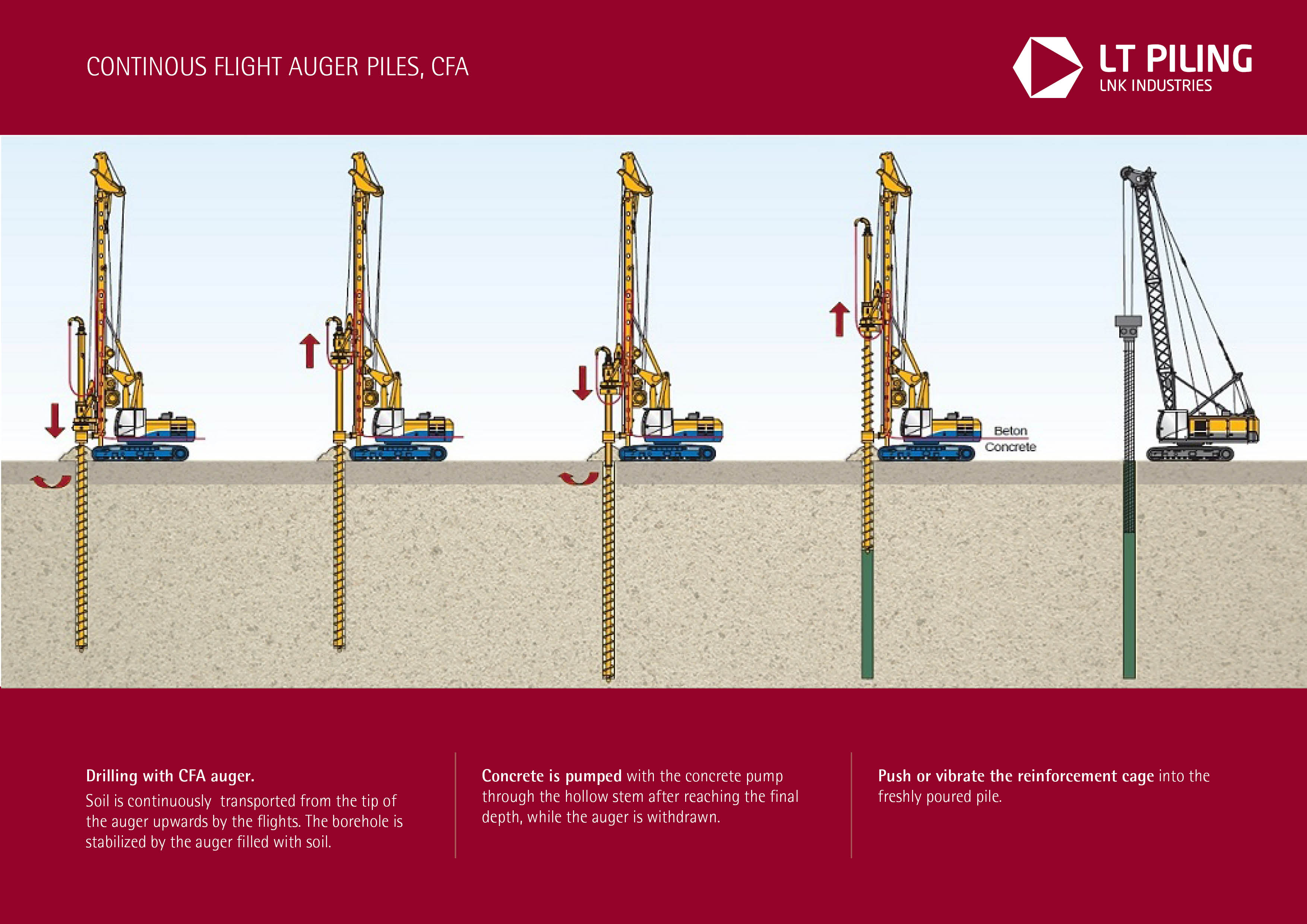 CFA (Drilling with Continuous Flight Auger) technology