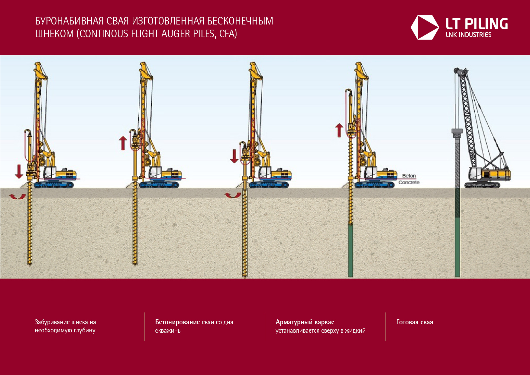 Технология CFA (Drilling with Continuous Flight Auger)
